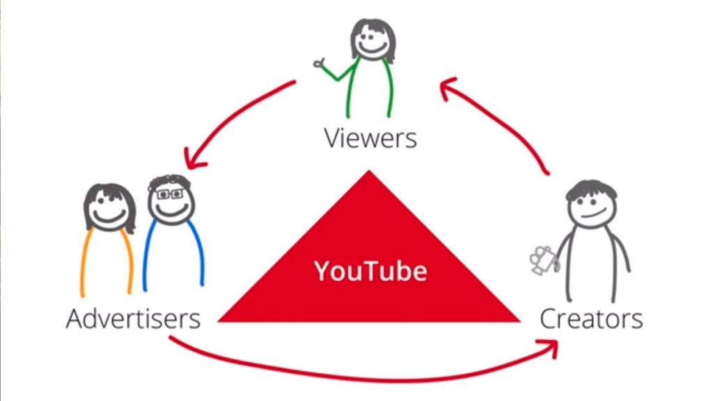 Make passive income online with YouTube