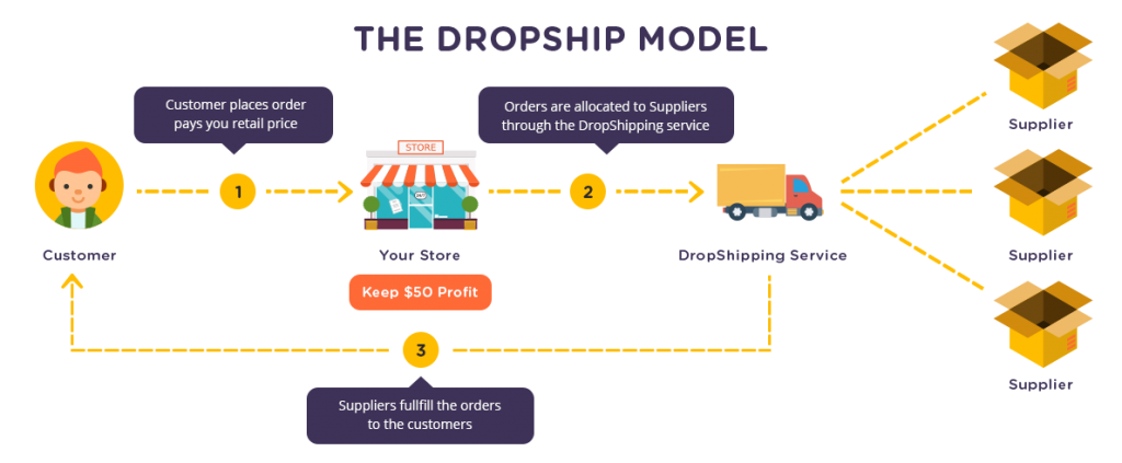 Drop Shipping Explained